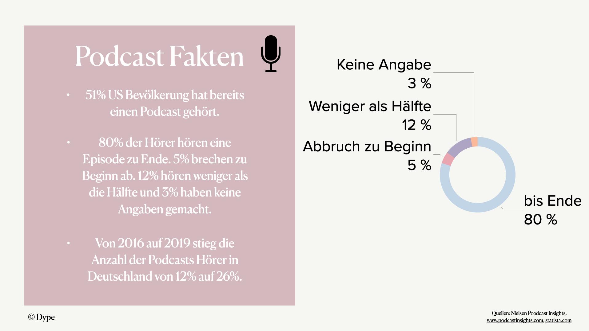Podcast Fakten