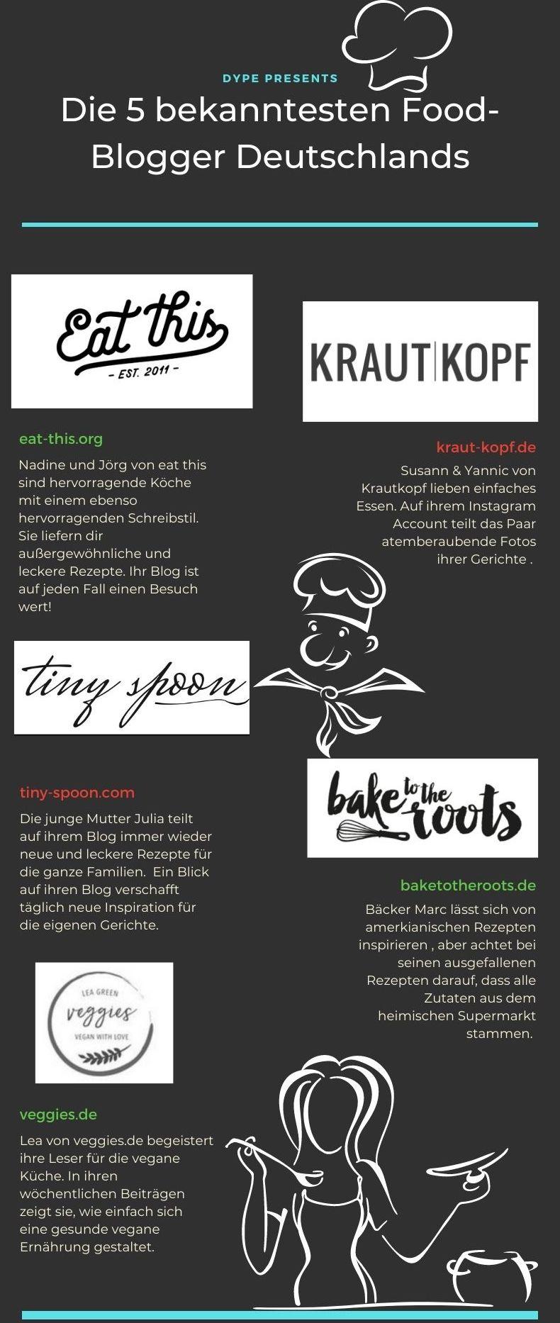 Bekannte Food-Blogger