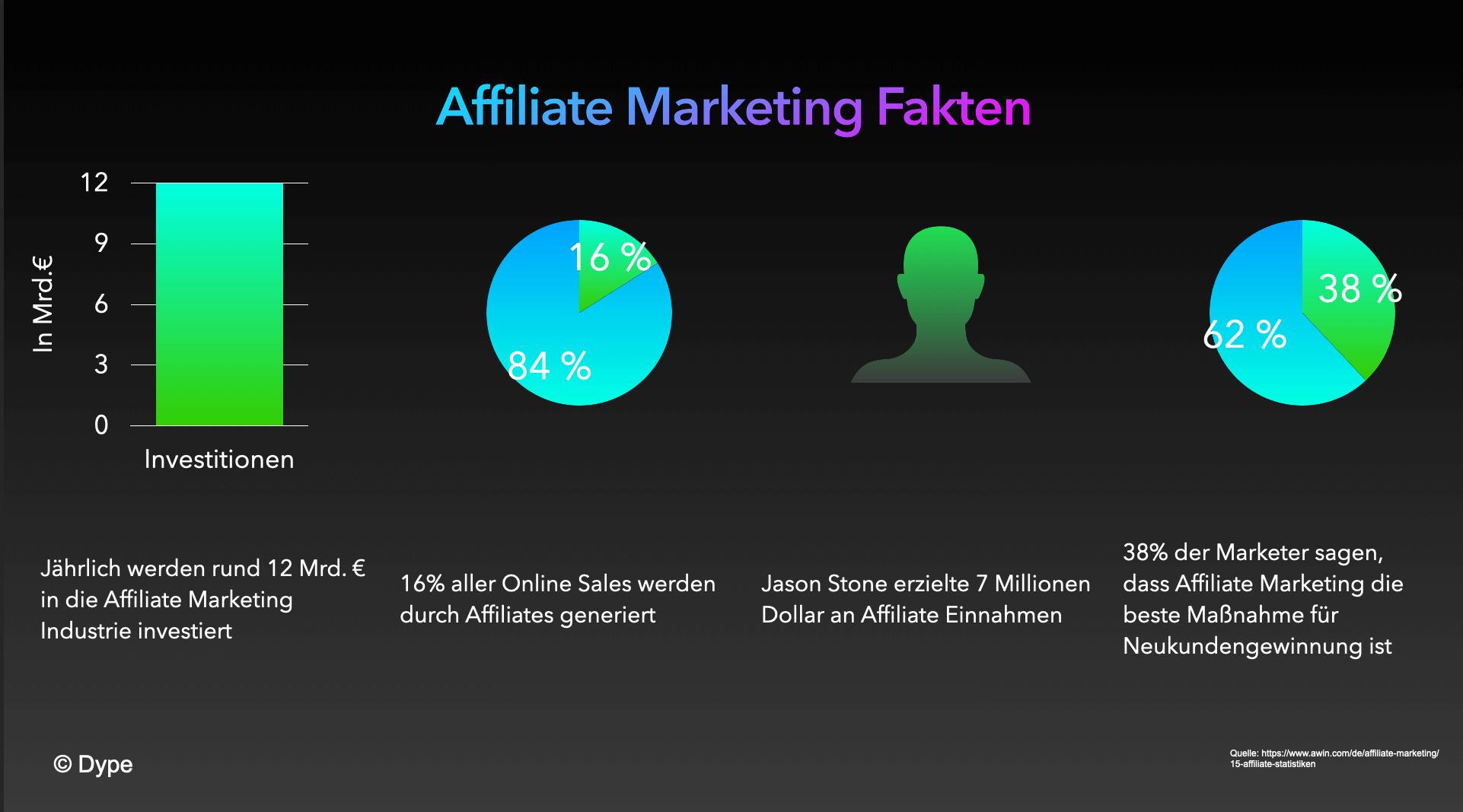 Affiliate Marketing Fakten