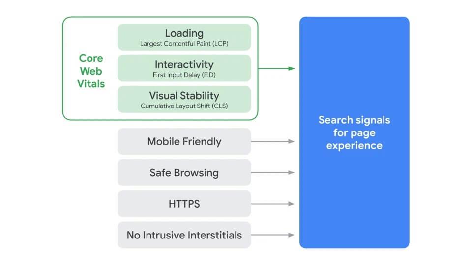 Google UX Rankingfaktor