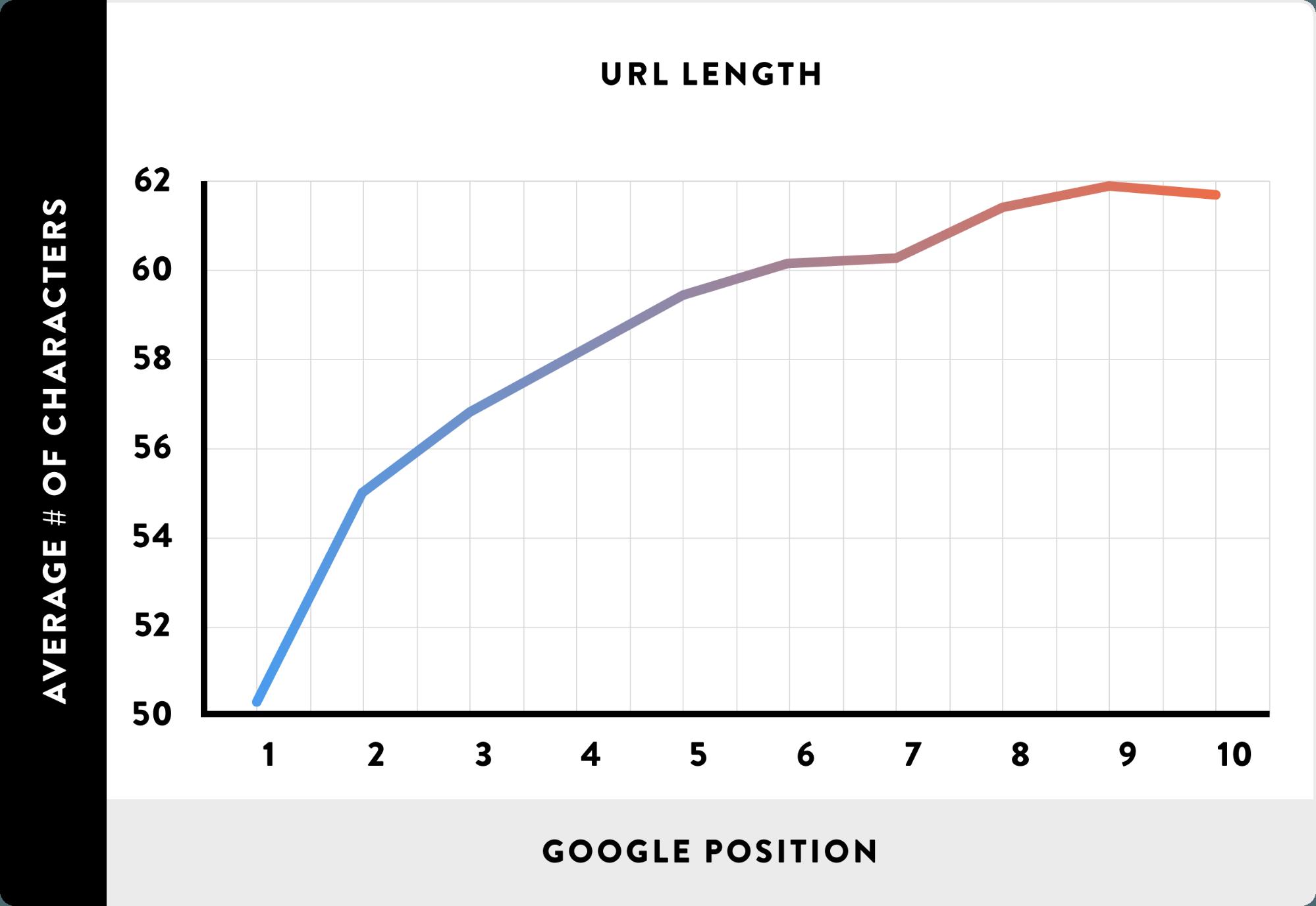 Linkstruktur Grafik