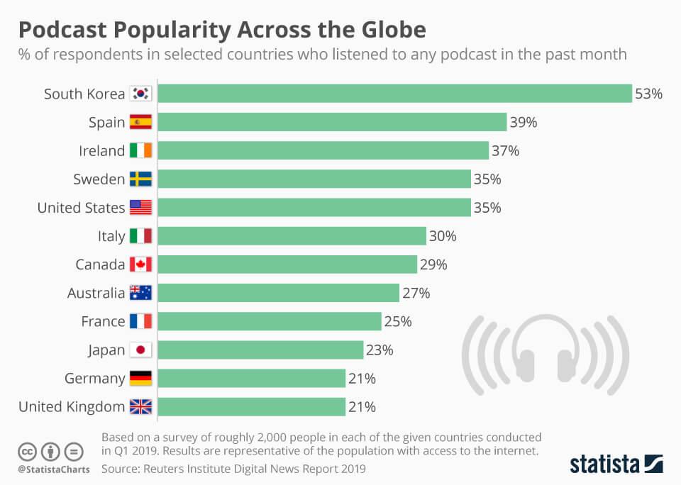 Podcast Nachfrage