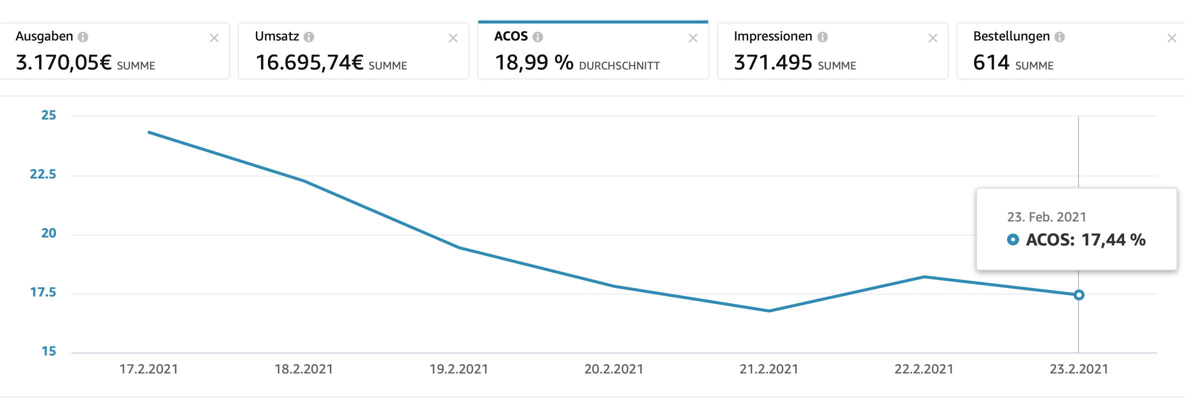 ACOS Entwicklung bei Amazon PPC